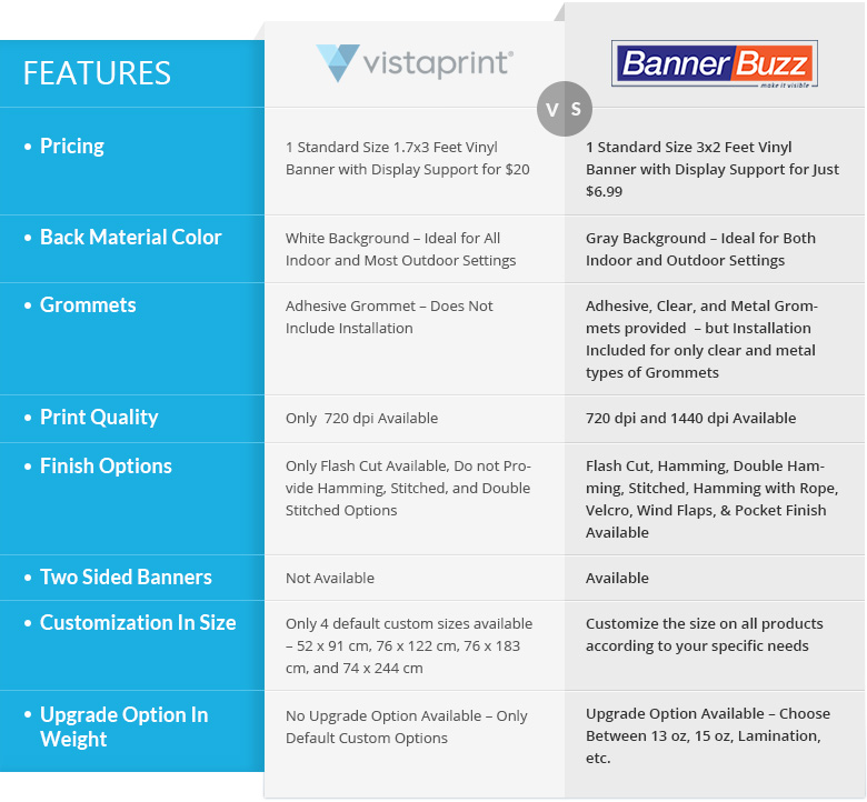 Technical Comparison Bannerbuzz And Vistaprint Bannerbuzz Blog